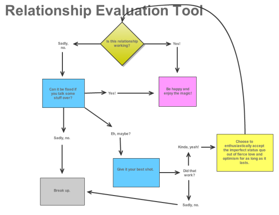 Flowchart about whether a relationship is working.