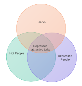 A Venn Diagram of Depressed, Attractive Jerks