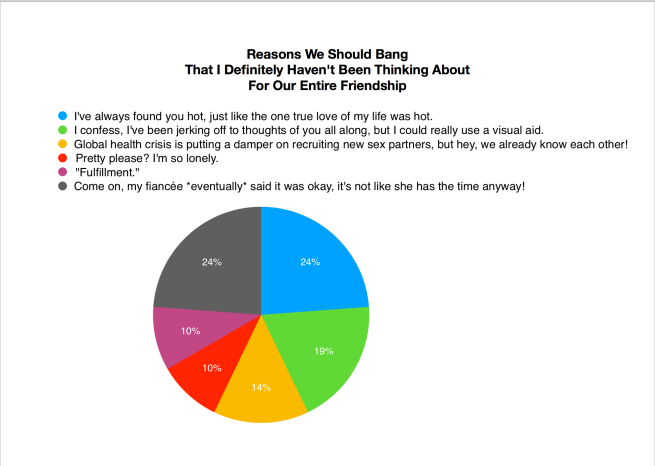 """It's a pie chart called Reasons We Should Bang That I Definitely Haven't Been Thinking About For Our Entire Friendship. The reasons are: """"I've always found you hot, just like the one true love of my life was hot."""" """"I confess, I've been jerking off to thoughts of you all along, but I could really use a visual aid."""" """"Global health crisis is putting a damper on recruiting new sex partners, but hey, we already know each other!"""" """"Pretty Please? I'm so lonely."""" """"Fulfillment."""" """"Come on, my fiancée eventually said it was okay, it's not like she has the time anyway!"""""""