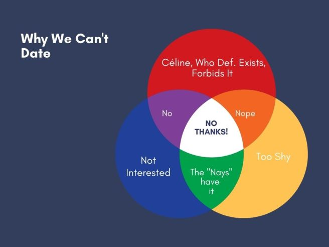 """A Venn Diagram of """"Why We Can't Date,"""" fields are """"not Interested"""" """"too shy,"""" """"Céline, who def. exists, forbids it."""""""